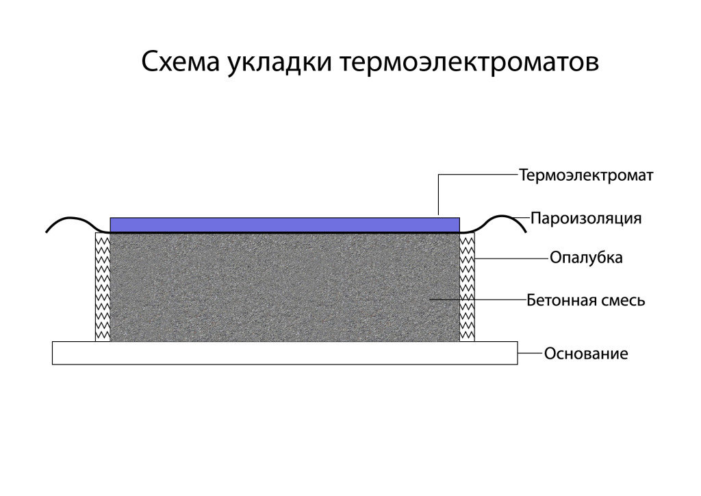 схема укладки термомата