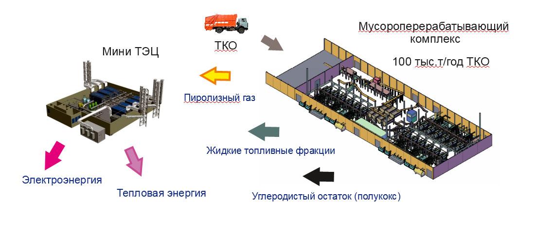 Способ пиролизной утилизации твердых коммунальных отходов как экологически безопасная альтернатива технологии сжигания мусора
